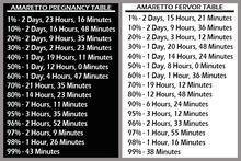 Amaretto breeding table